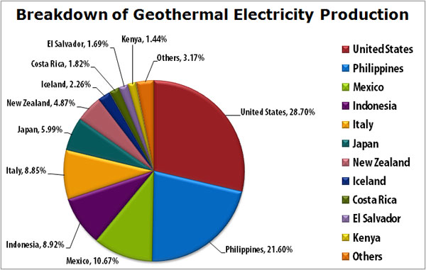 Philippines expands wind, geothermal | Investvine